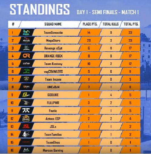 PMCO Spring Split India Semi-Final Day 1 Result, and Score Board
