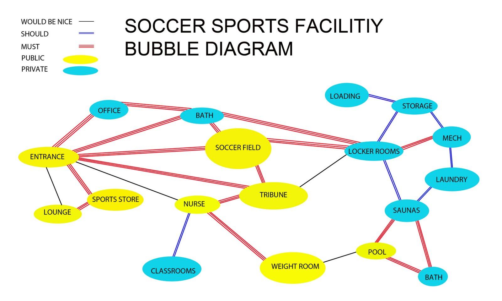 architecture bubble diagram template excel real pig heart diagrams site plan