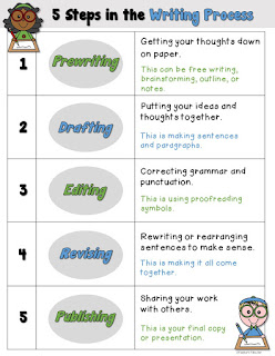 Free Writing Process Poster