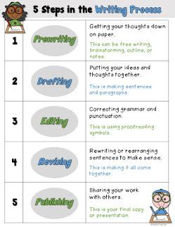 Free Writing Process