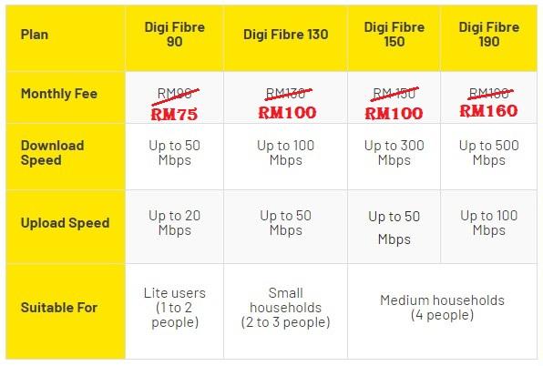 Digi 300Mbps Fibre Unlimited Internet For Only RM100