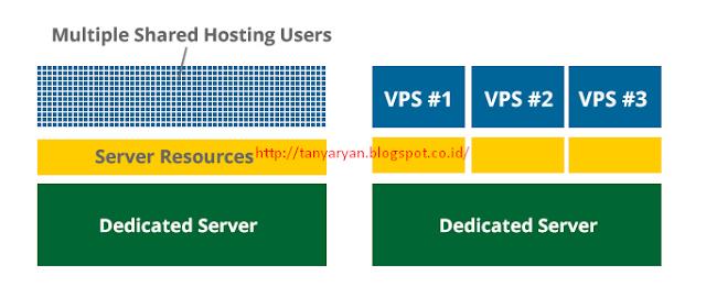 Perbedaan Dedicated Server, VPS dan Shared Hosting   Raih ...