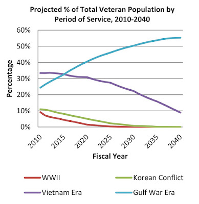 Veterans of World War 1, and 2, and Korea and Vietnam are dying off, but the number of veterans of the current wars continue to rise for the next 30 years.