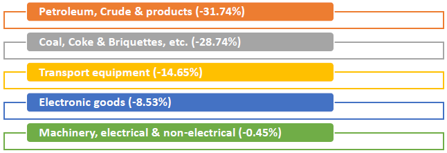 Major commodity groups of import showing negative growth in October 2019