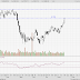 KLCI and Telcos are overbought