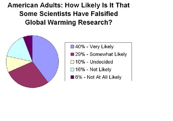Cambiamenti Climatici: Scienza o Truffa?
