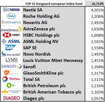 vanguard-stock-index-fund-top-15