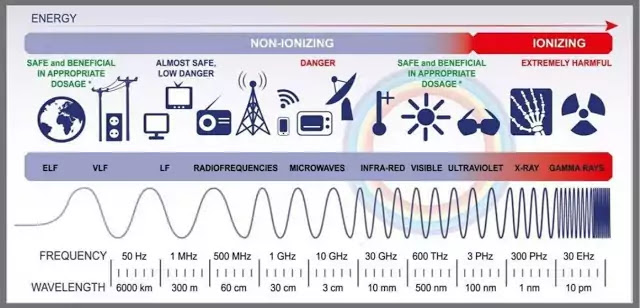 What is Electromagnetic Spectrum