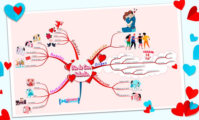 Mapa mental del dia del amor y la amistad (San Valentín))