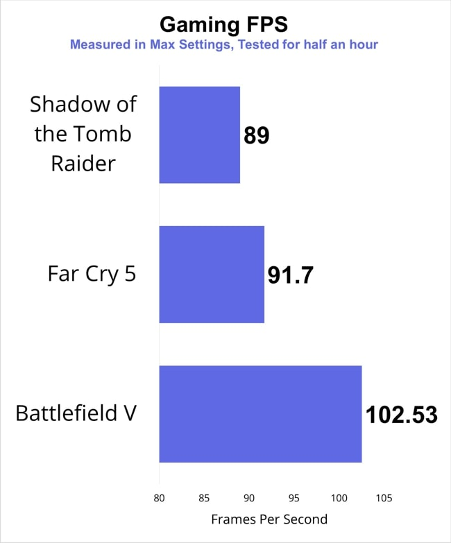 The chart of the gaming FPS data recorded by playing Shadow of the Tomb Raider, Far Cry 5, and Battlefield V games.