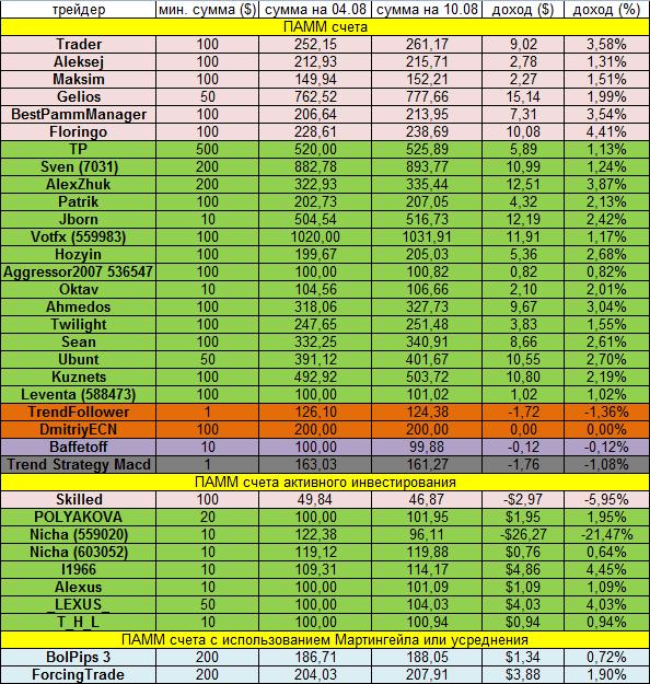 Доходность инвестиций за неделю 04.08.14 - 10.08.14