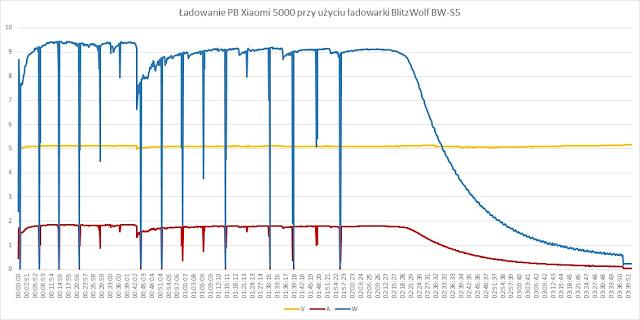 Ładowanie PB Xiaomi 5000 (NDY-02-AM) przy użyciu ładowarki BlitzWolf BW-S5