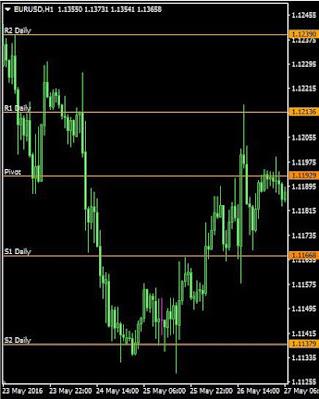 fungsi pivot dalam trading forex jadi