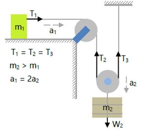Hukum Newton Gambar 10