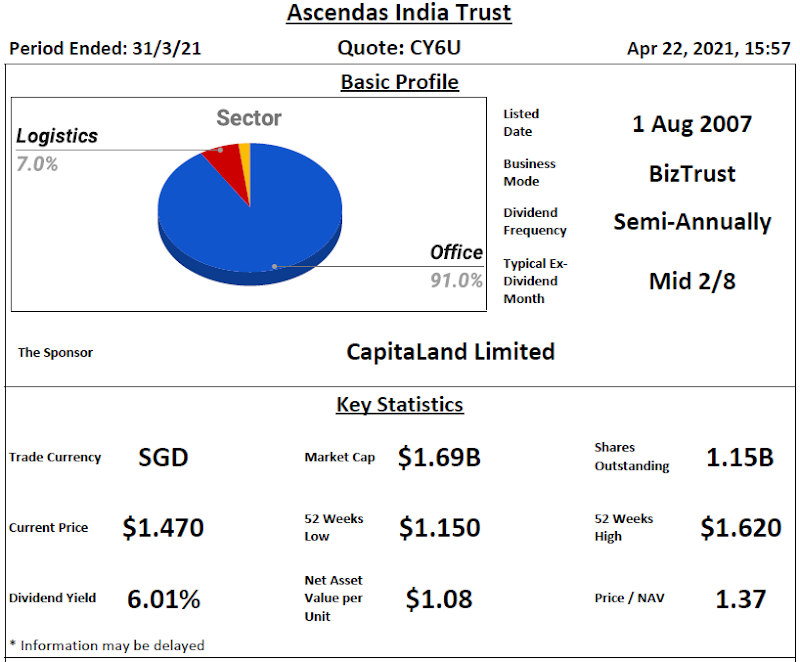 Ascendas India Trust Review @ 22 April 2021