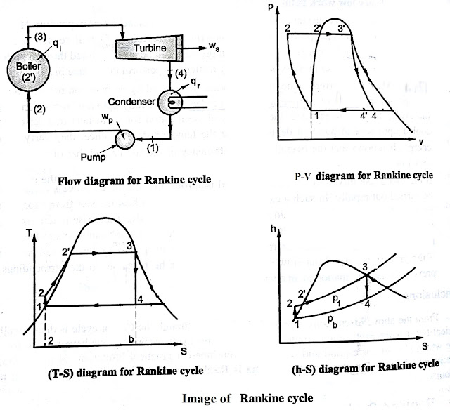Rankine Cycle  U0026 Effect Of Superheating   Increase Of Boiler Pressure  U0026 Increase Of Condensor