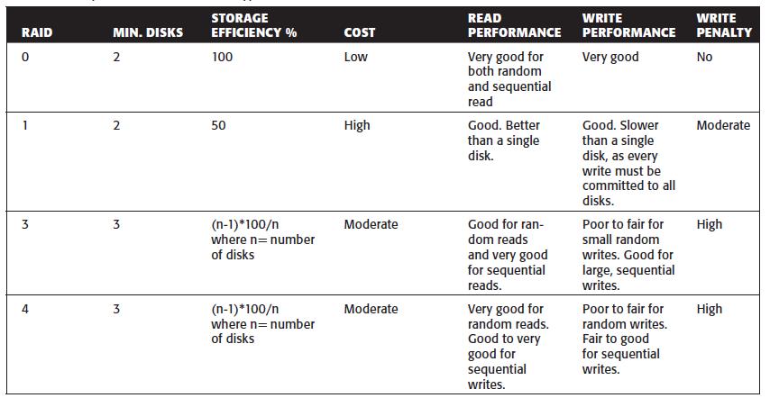 Raid Comparison Chart 1