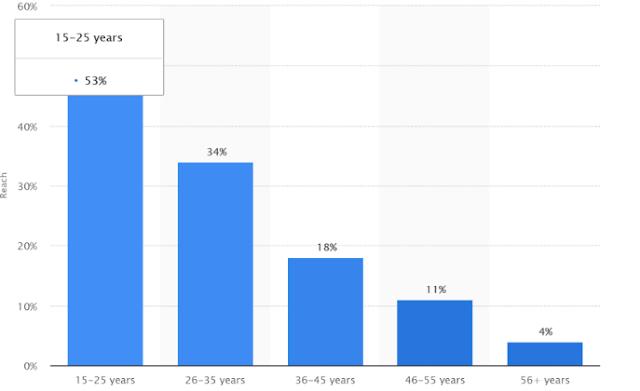 snapchat-stats