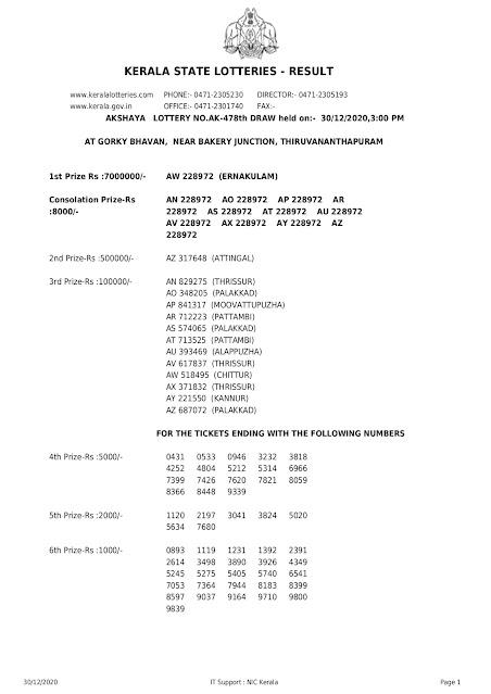 Keralalottery, Live Kerala Lottery Results Today 30-12-2020, Kerala Lottery Result Akshaya, Akshaya Lottery Result 2020, AK 478, Kerala Lottery Today