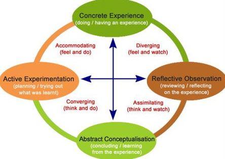 Belajar Berbasis Pengalaman