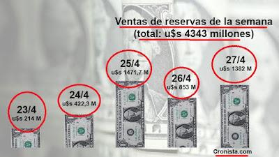 En la semana quemaron 4.343 millones de dólares de las reservas