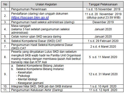 jadwal pendaftaran seleksi cpns kemenhan 2019; www.tomatalikuang.com