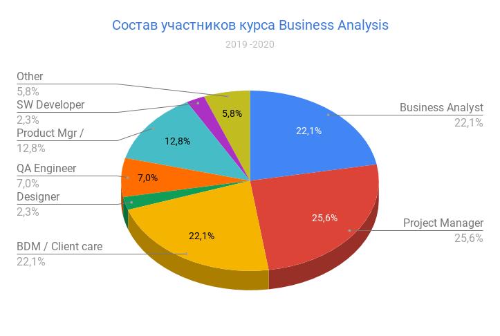 Состав участников курса Business Analysis в 2019-2020