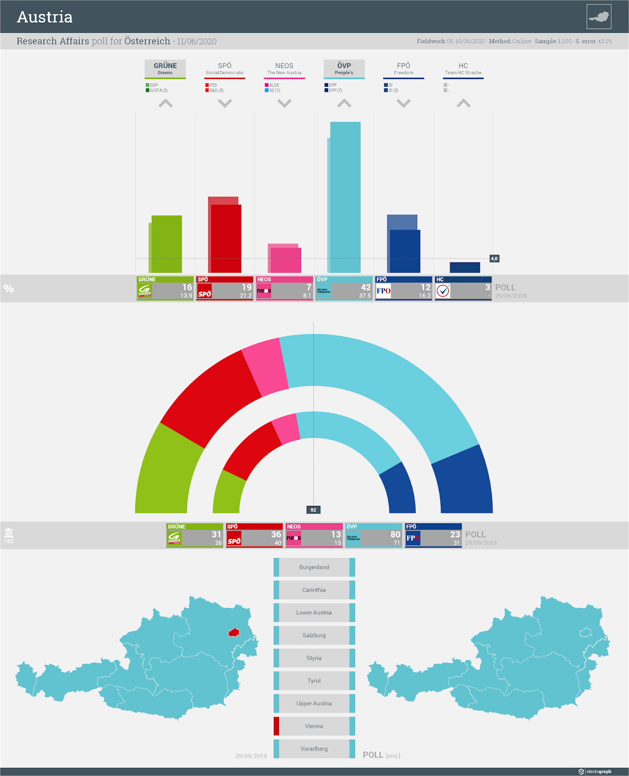 AUSTRIA: Research Affairs poll chart for Österreich, 12 June 2020