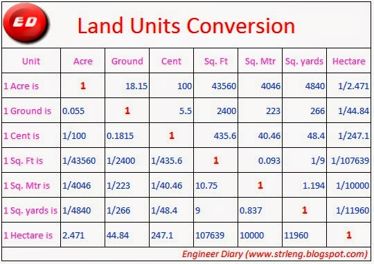 Land units convertion engineer diary - Conversion table for area measurement ...