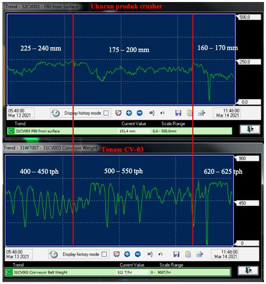 plot data hasil ukuran produk crusher dan tonase pabrik