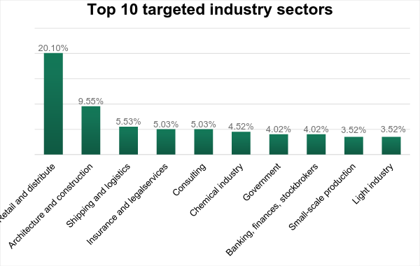 Top 10 Targeted Industry Sectors
