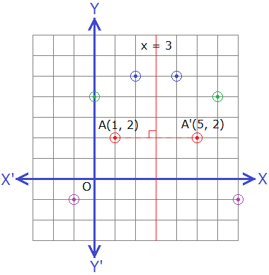 Reflection of points about the line x = 3