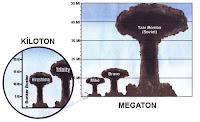 Çeşitli nükleer bomba patlamalarının kiloton ve megaton grafiğinde gösterimi