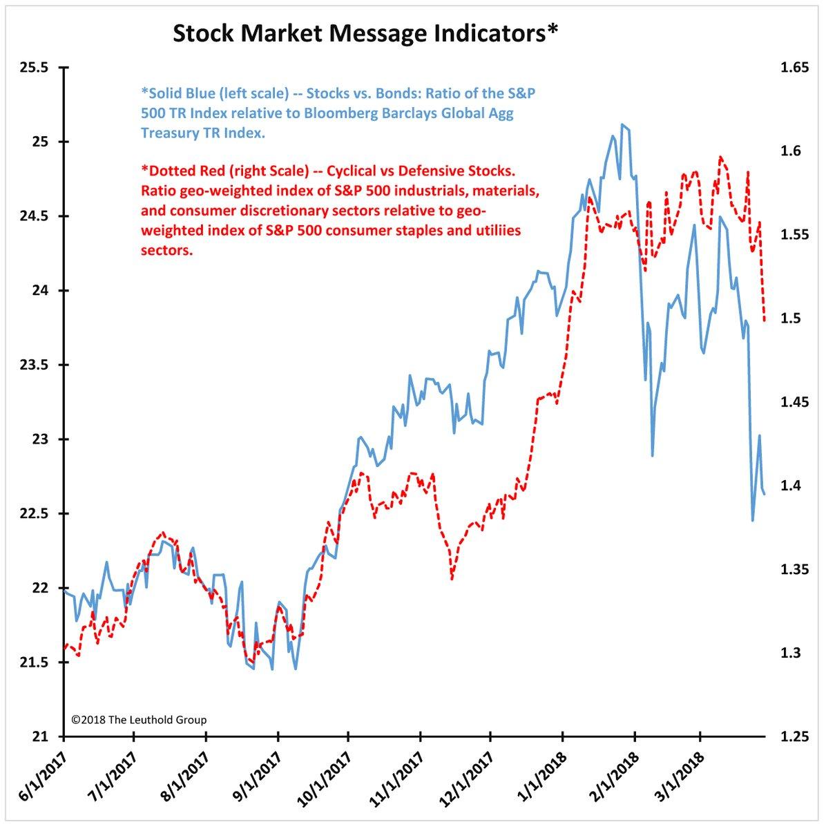 Evaluating Jim Paulsen's market warning – Humble Student of