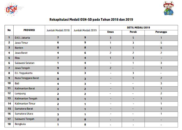 Daftar Pemenang (Juara) OSN Jenjang SD Tingkat Nasional Tahun 2019