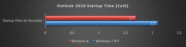 Waktu Startup Aplikasi