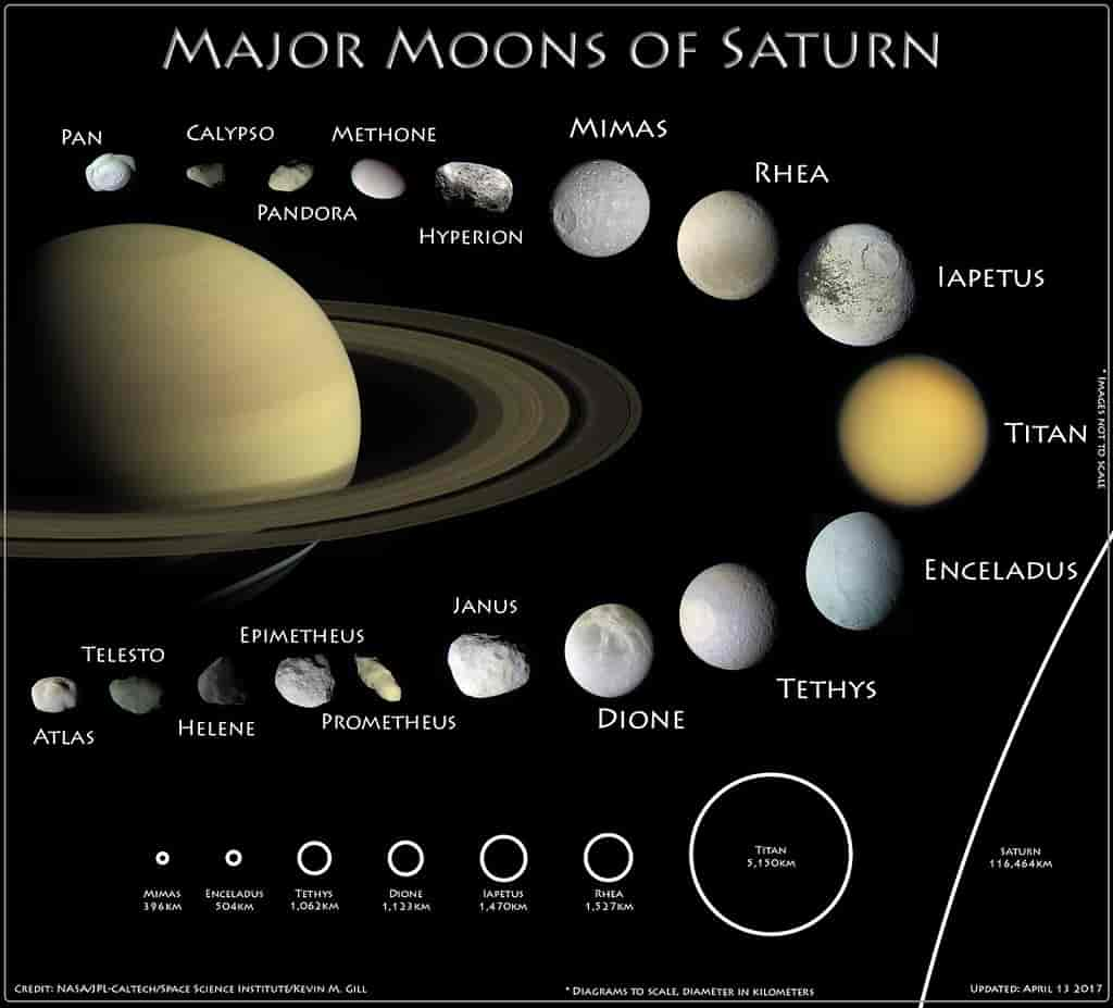 Major moons of Saturn