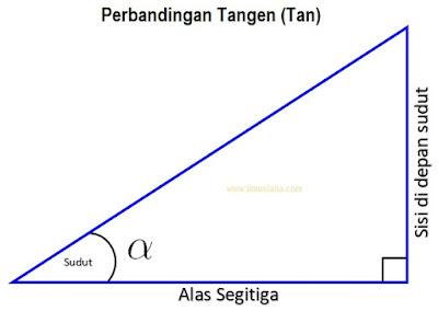 perbandingan tangen (tan)