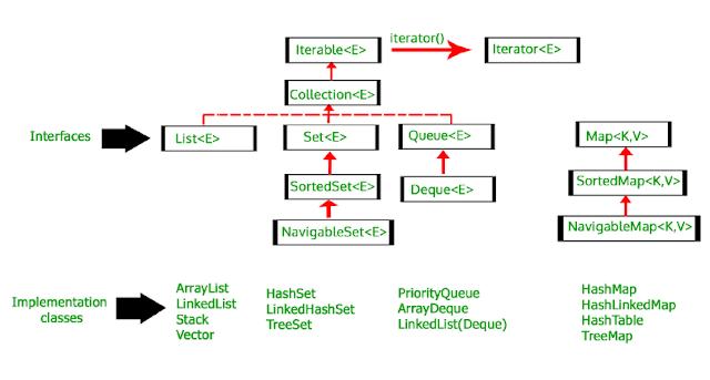 ArrayList in Java | ArrayList Example with Program in Java - CodeTextPro