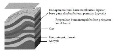 Proses Pembentukan, Sumber dan Komposisi Pengolahan Destilasi Bertingkat  Minyak Bumi