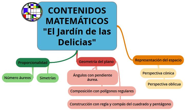 MaTe+TICas y ArTe: Simbolismo y matemáticas en el \