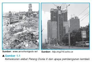 Sejarah Perkembangan Ekonomi dan Politik Indonesia