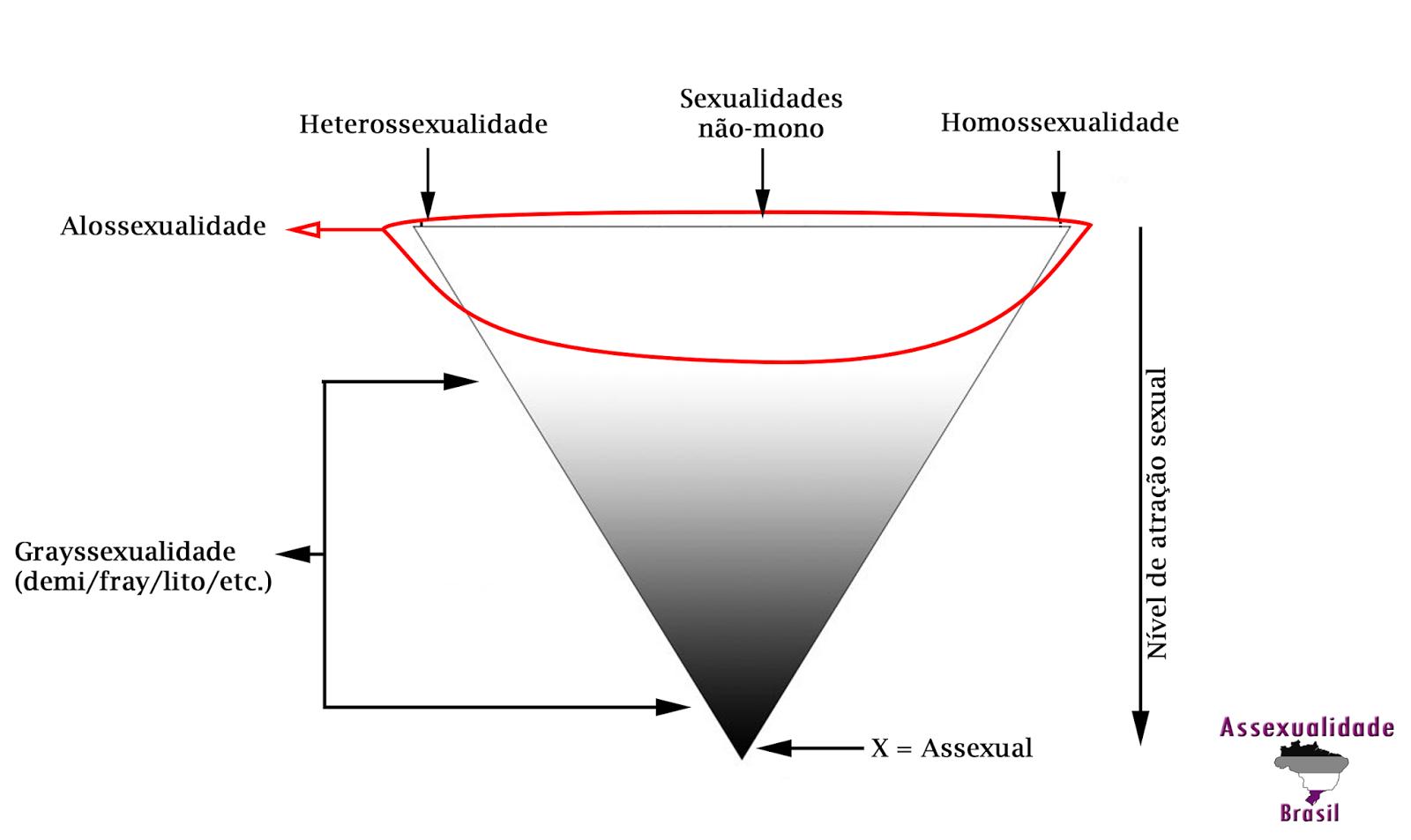 Asexual significado yahoo