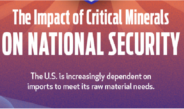 USA's Dependency on Foreign Nations for Critical Minerals #Infographics