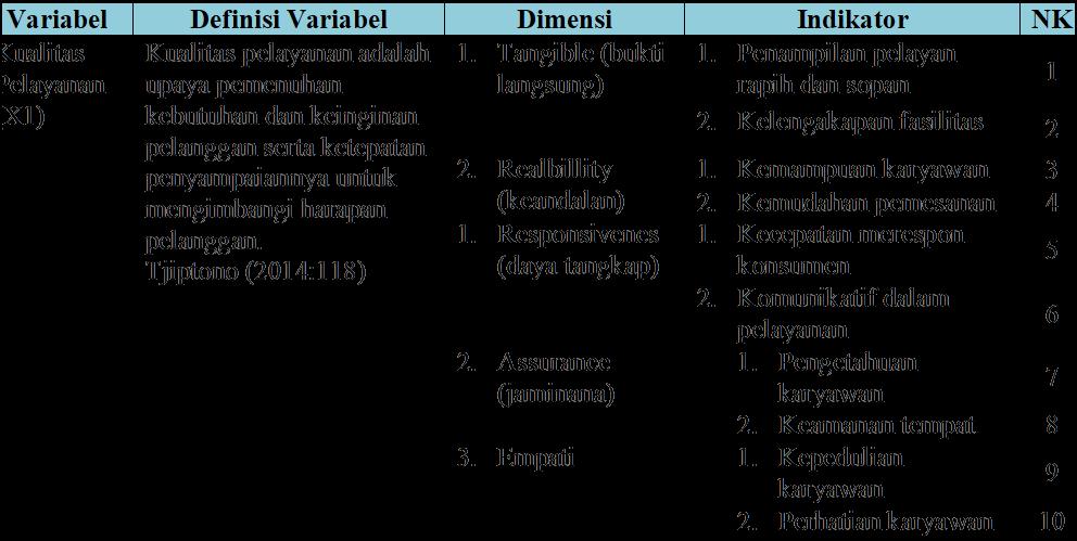 Cara Membuat Definisi Operasional Variabel Penelitian - BUNGFEI.COM