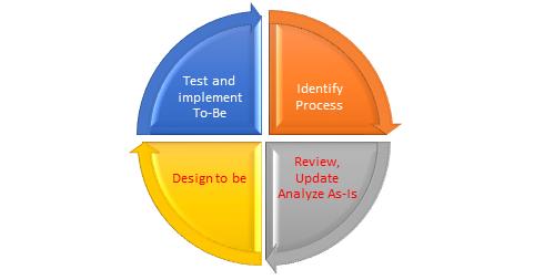 siklus perancangan ulang proses bisnis