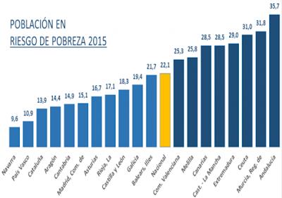 Población en riesgo de pobreza