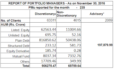 Assets Managed by Portfolio Managers as on November 30, 2016
