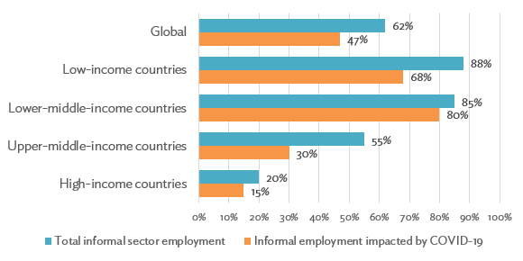Figure 3: Impact of COVID-19 and Related Lockdowns on the Informal Sector