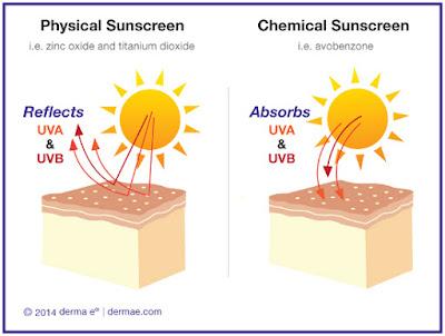 perbezaan sunscreen dan sunblock